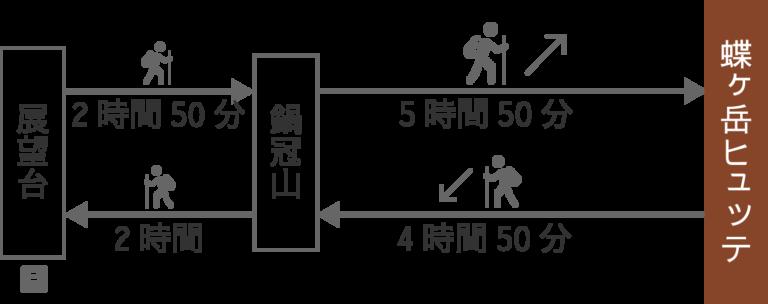 鍋冠ルート