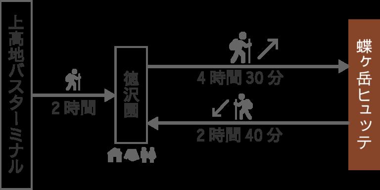 徳沢ルート